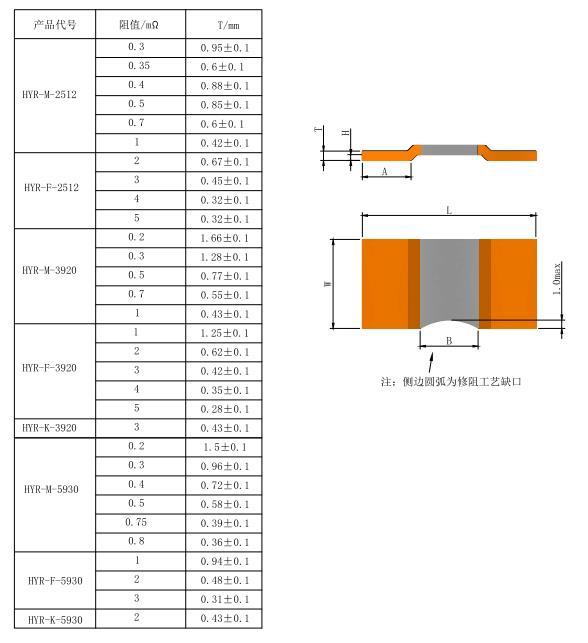 贴片优德88中文官网2512阻值